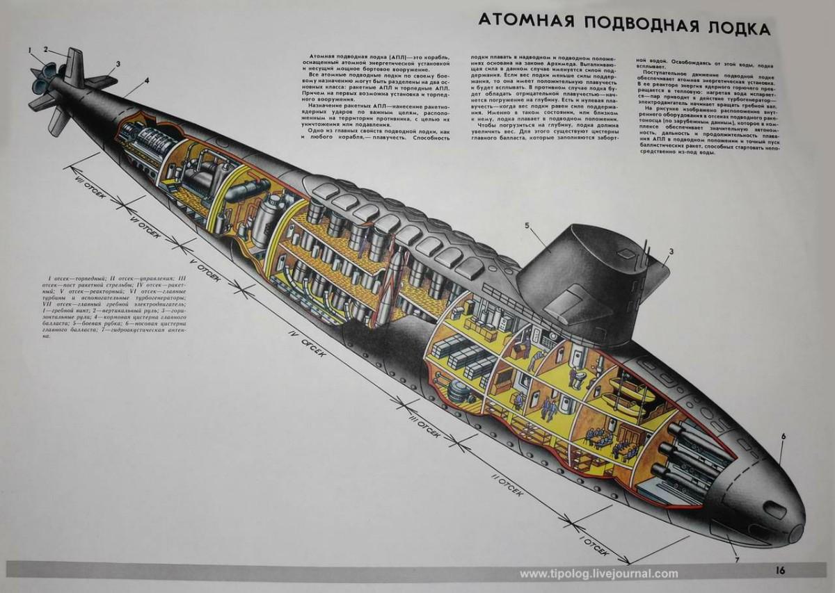 Схема подводной лодки фото