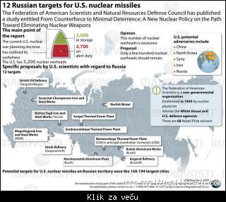 Ruski strategiski nuklearni potencijal 111781_tmb_413508587_121174557