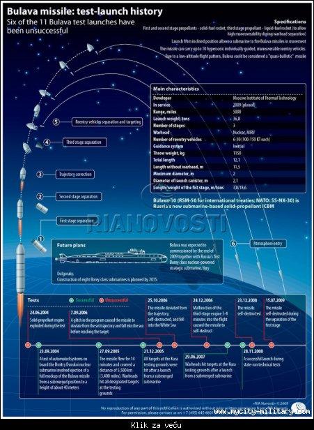 Ruski strategiski nuklearni potencijal 111781_tmb_46248181_155597176